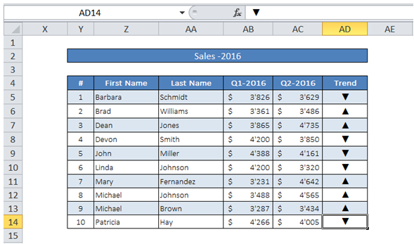 excel add trend indicator in a cell for sales date