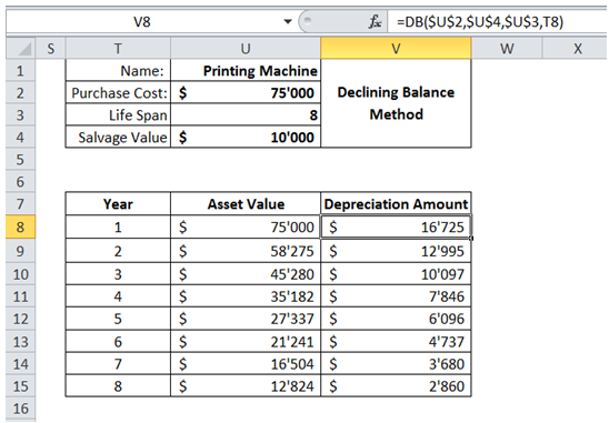 excel excel calculate depreciation of assets