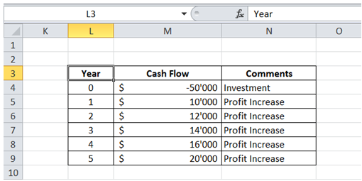 excel cash flow how to calculated irr internal rate return
