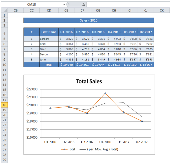 Drawing Lines With Vba In Excel : Excelmadeeasy vba add trendline to chart in excel