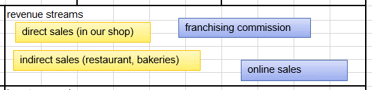Business Models 101 (Revenue Streams) Explained by Excel Made Easy