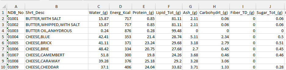 caloric content of food labpaq Calculating energy content of foods with a calorimeter activity 1:  calibrating the calorimeter activity 2: determining caloric  content 1.