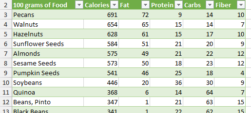 Excel template food calorie and nutritional value of for Nutrition facts table template