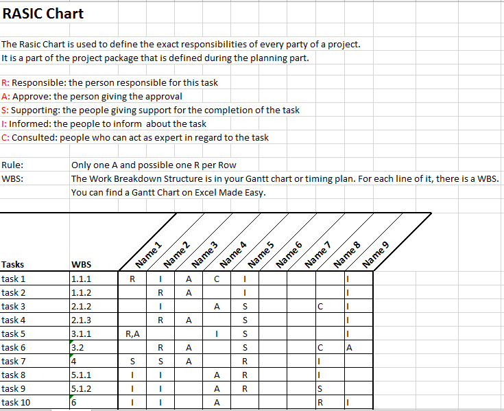RASIC Or RACI Chart In Project Management By Excel Made Easy - Easy project management template