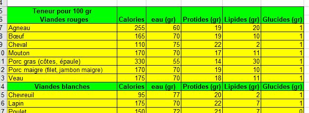 Excel Made Easy Valeur Nutritionnelle Des Aliments